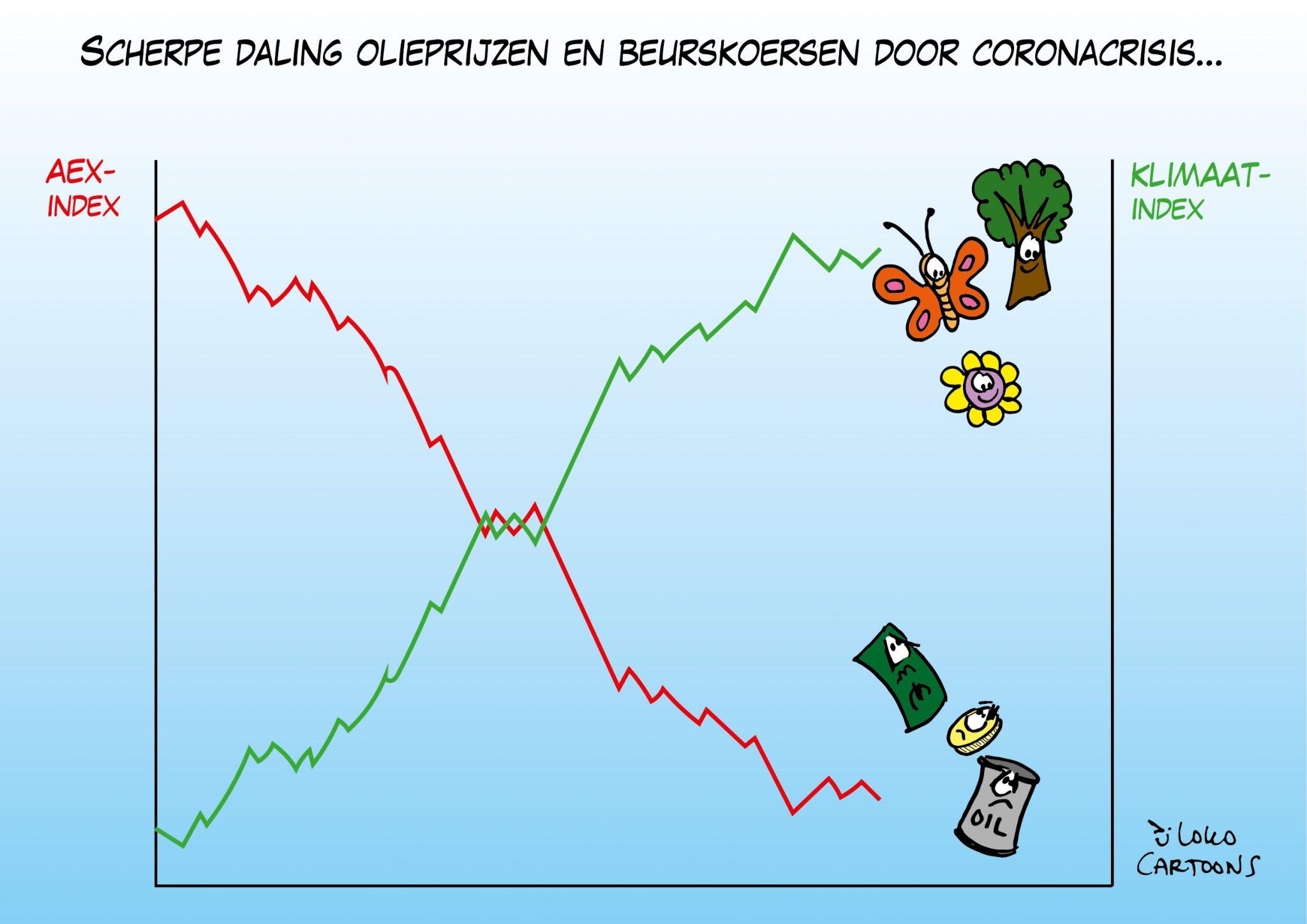 Scherpe daling olieprijzen en beurskoersen door coronacrisis…